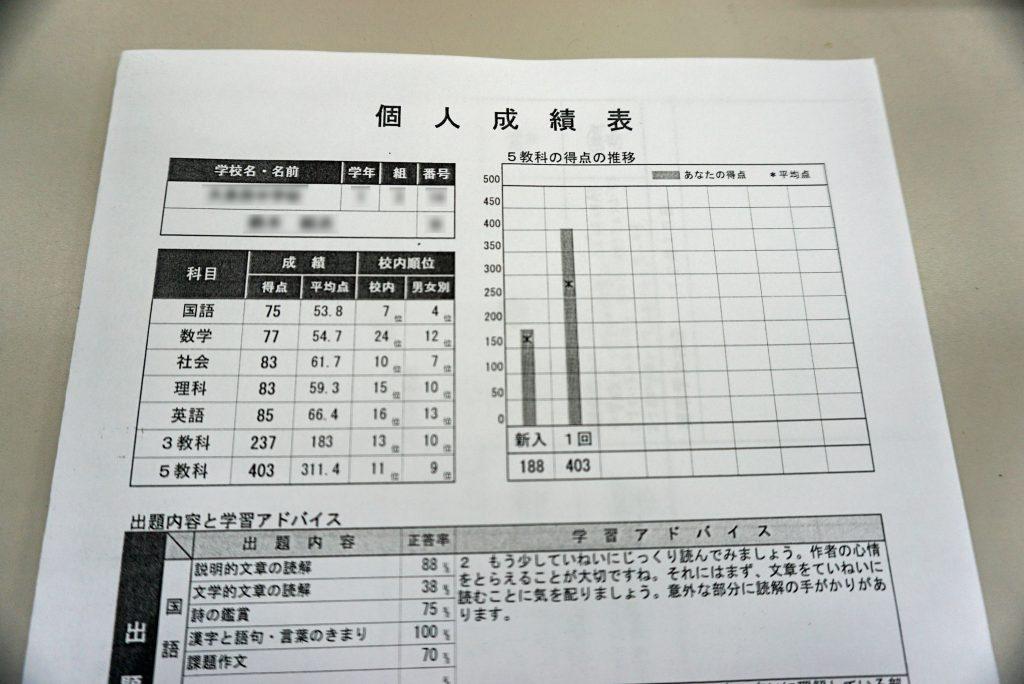 太田市の成績が伸びる塾